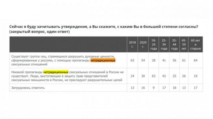Таблица wciom.ru